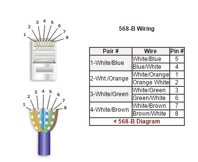 568B Wiring for Cat 6