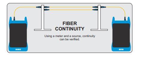 OWL 7 Fiber Continuity