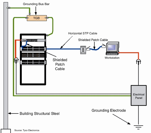4 ground wiring diagram ethernet ground wiring diagram lanshack ask the expert - shielded cable