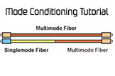 Mode Conditioning Cable Information