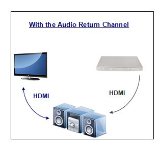 With the Audio Return Channel