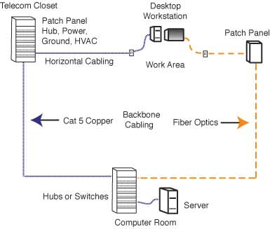 fiber optic network rh lanshack com at&t fiber wiring diagram fiber patch panel wiring diagram