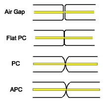 Brilliant Fiber Optic Termination Tutorial Wiring Digital Resources Xeirawoestevosnl