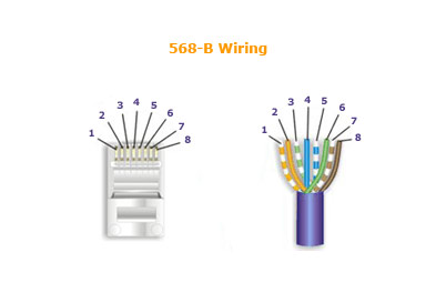 Cat5e Cable Wiring Diagram Nilzanet – Cat 5e Wiring Diagram