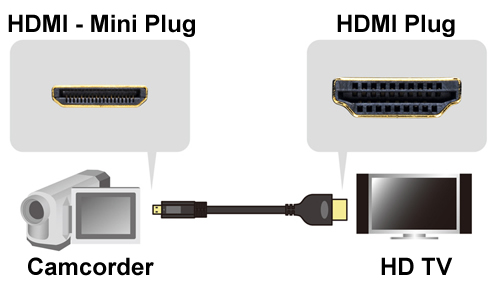 HDMI DVI Cable