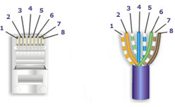 How to Make a Category 5 / Cat 5E Patch Cable Cat Wiring B on